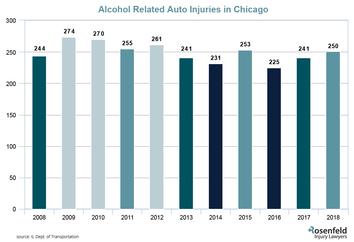 Auto Accident Injuries related to alcohol