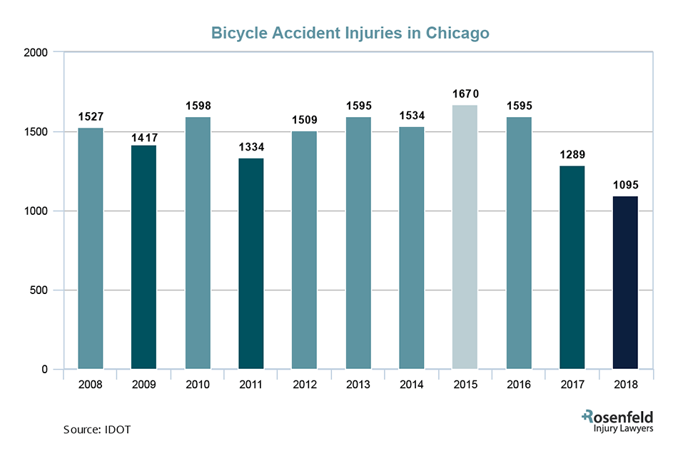 bicycle accident injury lawyer chicago
