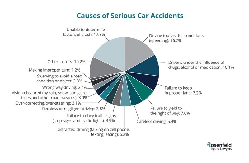 Chicago serious car accident attorney