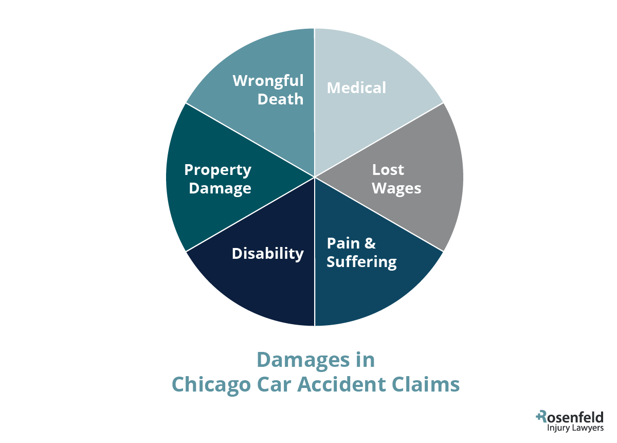 Chicago Car Accident Claims