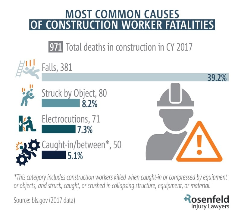 Construction fatality attorney Chicago