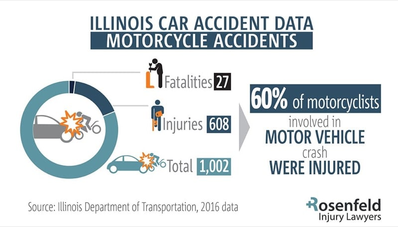 Motorcycle Injury lawyer chicago