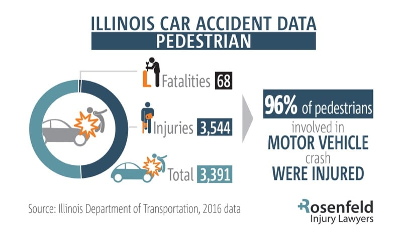Pedestrian accident attorney Chicago