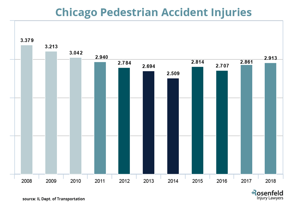 Chicago Pedestrian Accidents Statistics