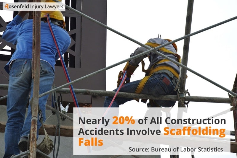 Chicago Scaffolding injury lawyer