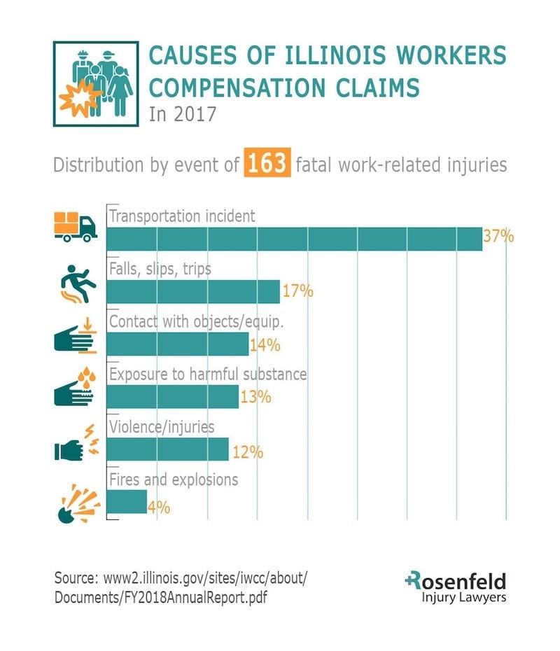 Workers Compensation attorney Chicago