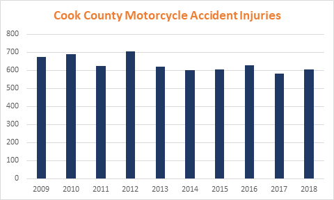 Cook County Motorcycle Accident Injuries