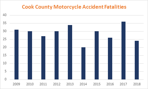 Cook County Motorcycle Accident Fatalities