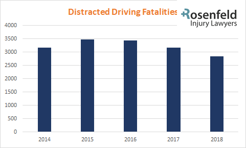 Distracted Driving Fatalities
