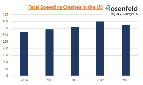 Fatal Speeding Crashes in the US
