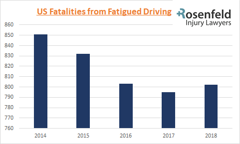US Fatalities from Fatigues Driving