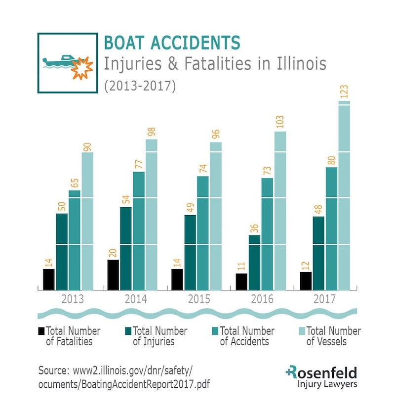 Boating accident injuries and fatalities