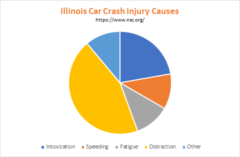 Common Causes of Chicago Motor Vehicle Accidents
