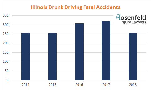 Drunk Driving Accidents in Illinois
