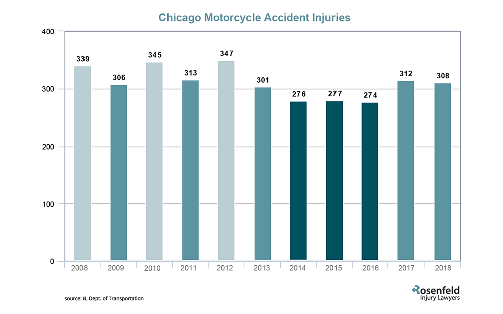 Motorcycle Accident attorney Chicago