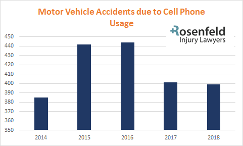 MVA Cell Phone Accidents