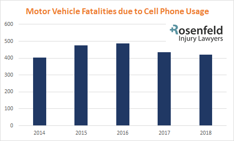 MVA Cell Phone Fatalities