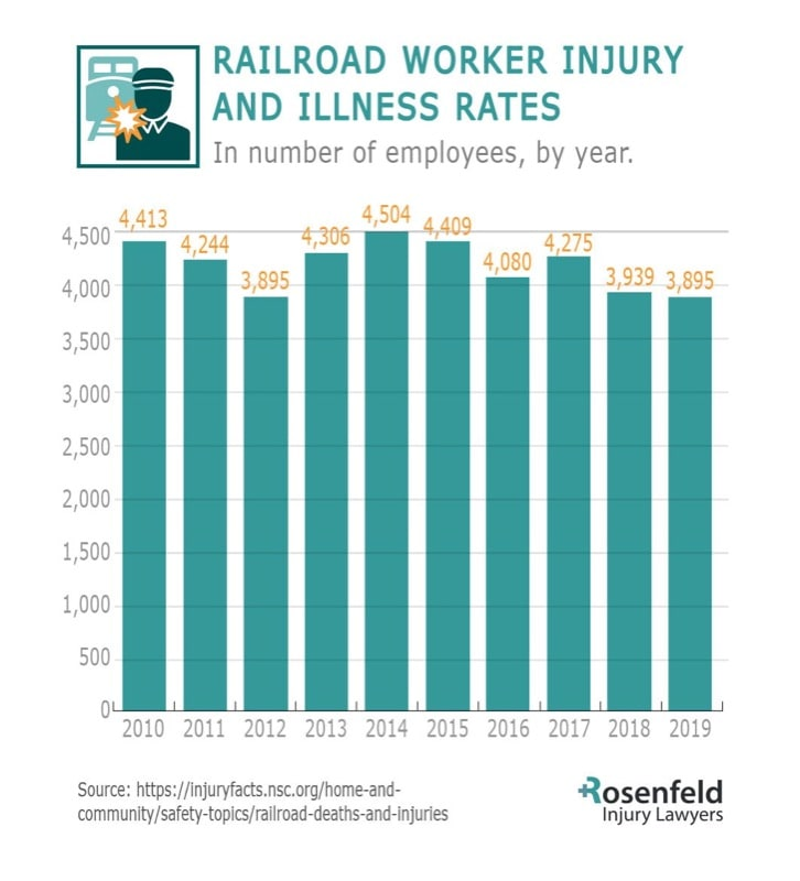 Railroad worker injury lawyer statistics