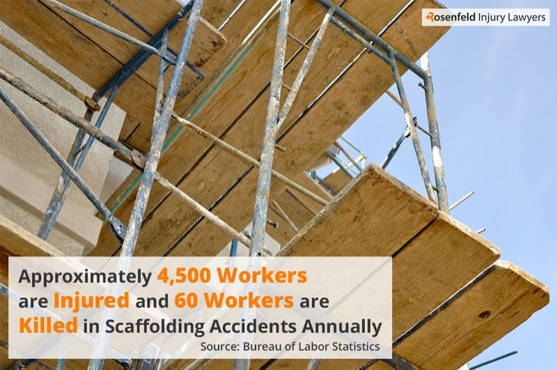 Chicago Scaffolding accident injury lawyer