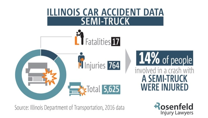 Semi Truck accident injury lawyer