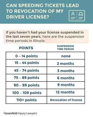 driver license suspension periods rosenfeld injury lawyers graph