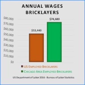 Annual Wages