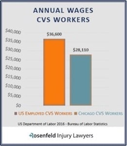 Annual Wages CVS