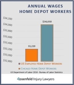 Home Depot Workers Compensation Accident Attorneys Rosenfeld