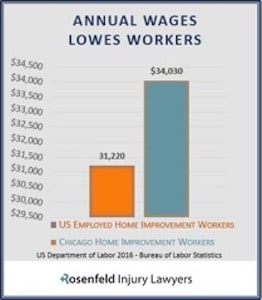 Lowes Workers Compensation & Accident Attorneys :: Rosenfeld