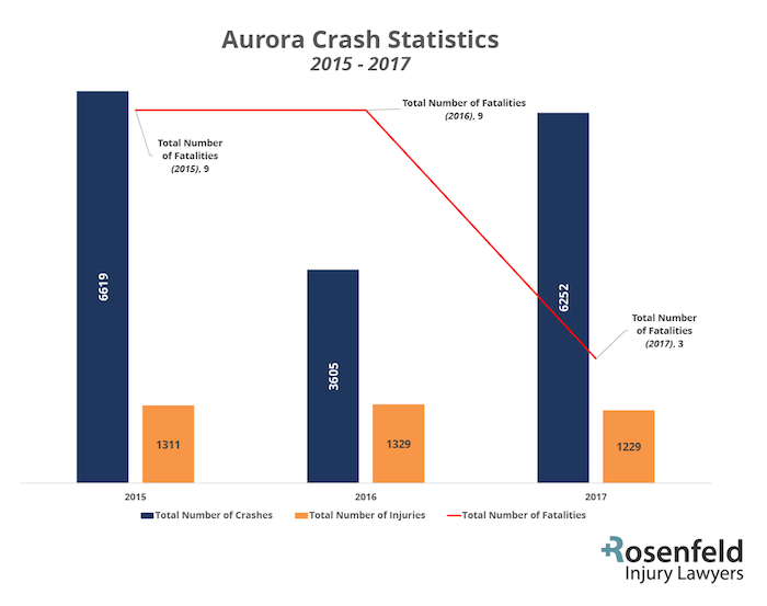 Aurora Crash Statistics