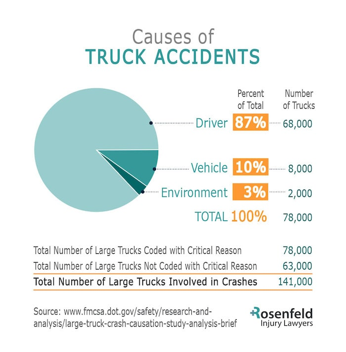 Causes Semi Truck Crash by Commercial Vehicle Attorneys