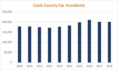 Chart Cook County Car Accidents