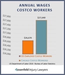 Annual Wages Costco Workers