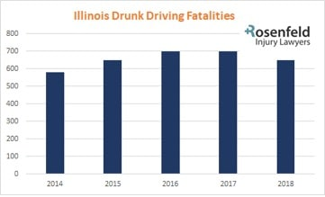 Deaths caused by DUI accidents in Illinois