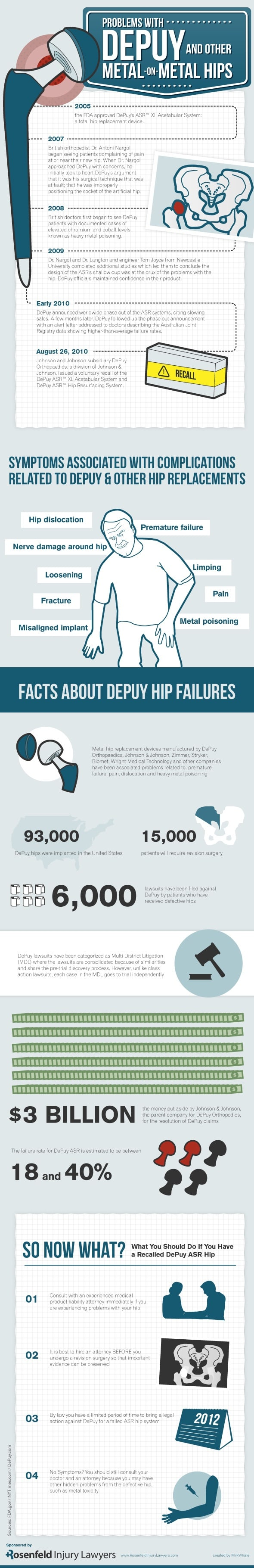 DePuy Hip Complications1 Metal Hip Infographic: Problems With DePuy & Other Metal On Metal Hips