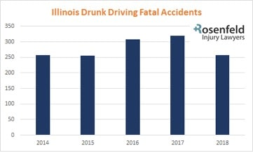 Drunk Driving Wrongful Death Crashes in Chicago and Illinois