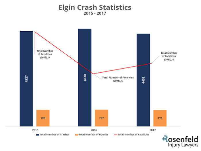 Elgin Crash Statistics