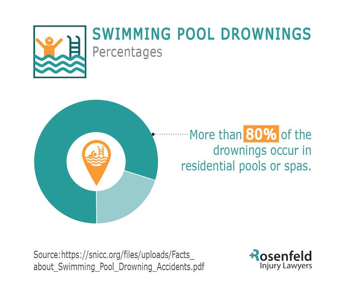 Pool Drowning Attorneys Share Factors