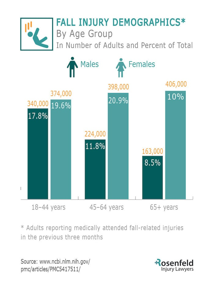 Trip Fall Attorneys Share Fall Injury Demographics
