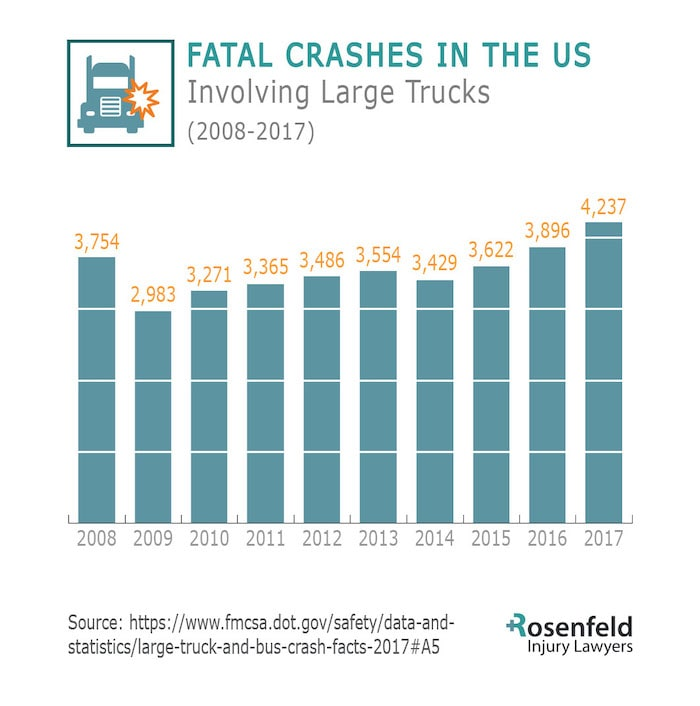 Truck Crash Fatality Statistics by Commercial Vehicle Accident Attorneys