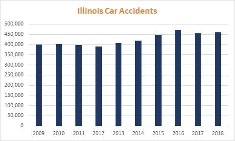 Chart Illinois Car Accidents