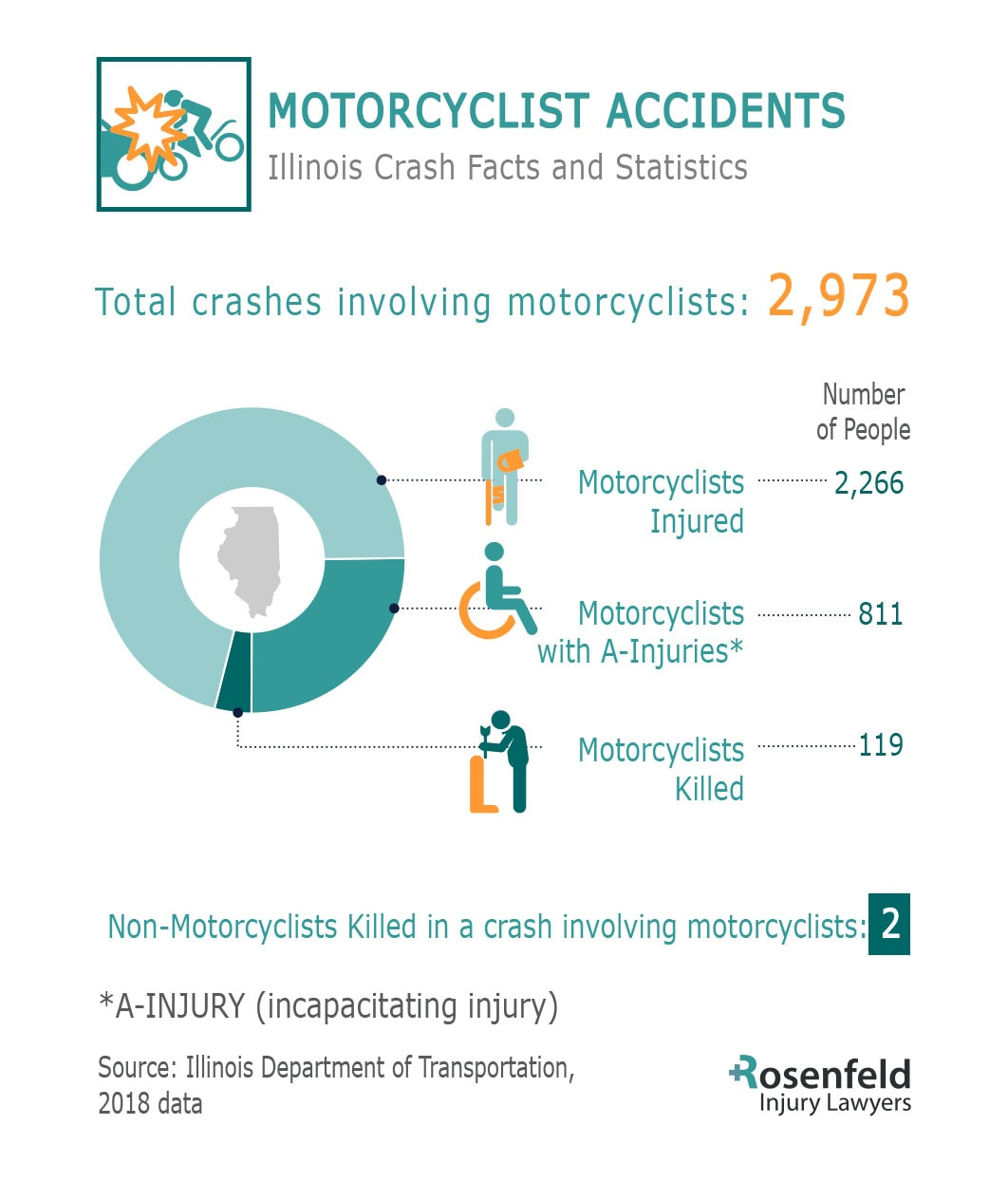 Chicago Motorcycle Accident Lawyer Share Crash Injury Death Statistics Illinois