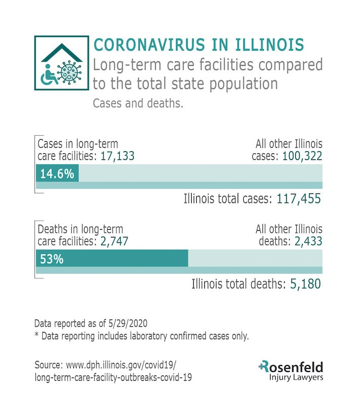 Illinois Covid 19 Death Positive Compared to Remainder State