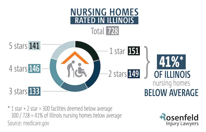 Chicago Nursing Home Attorneys Review Illinois Safety Ratings