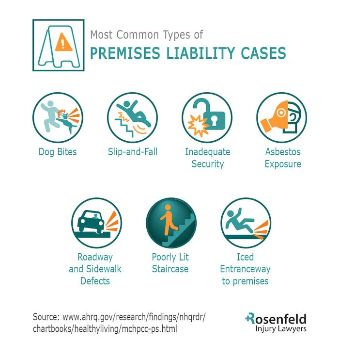 Chicago Premises Liability Attorneys Share Case Types