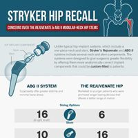 Stryker Rejuvenate Recall Infographic