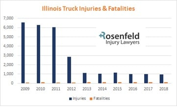 Truck accidents and fatalities in Illinois